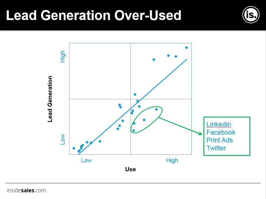 Social e lead generation