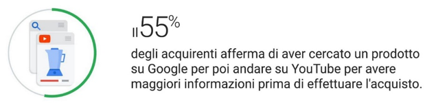 Percentuale Search