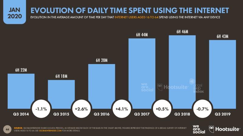 Traffico da mobile