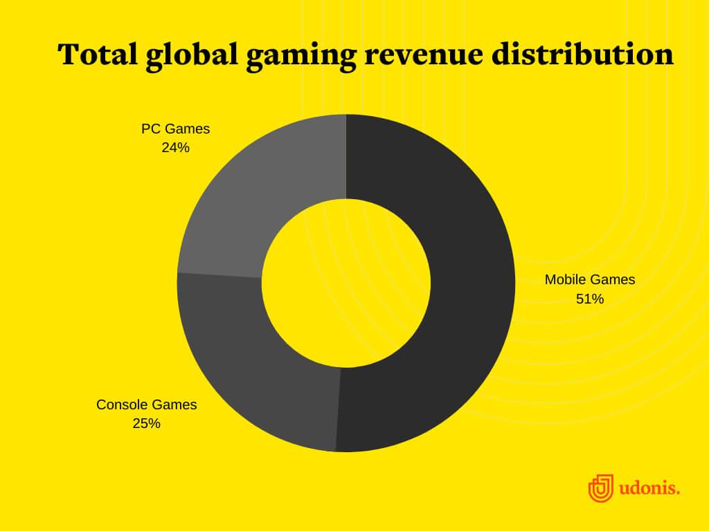 Gaming Revenue Distribution