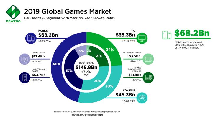 Global Games Markets