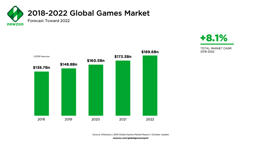 Gaming Marketing Trends 2022